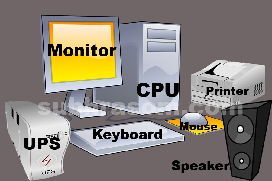 Basic parts of a computer system