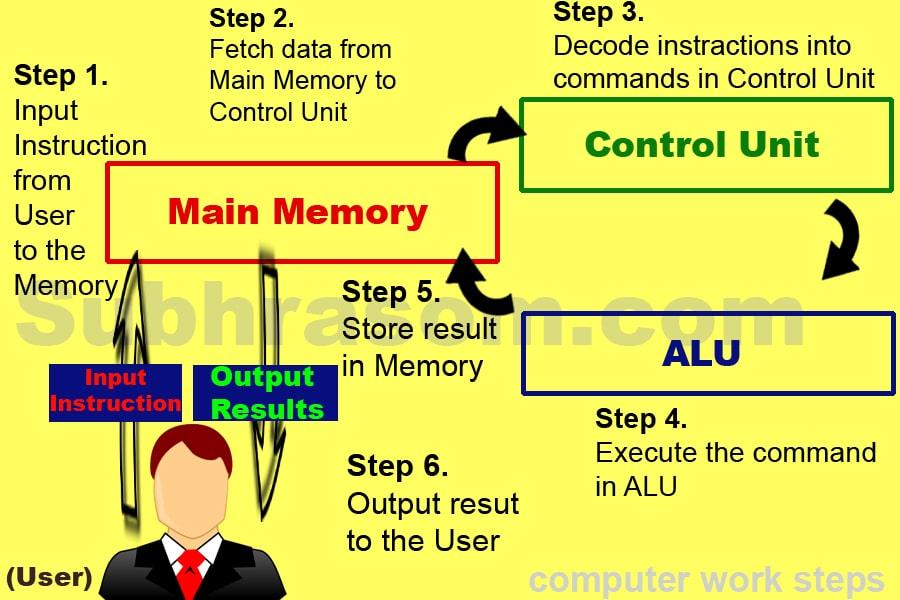 Computer Work Steps