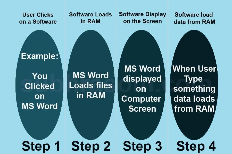 RAM work steps