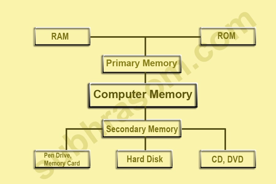 This image represents the basic categories of computer memory
