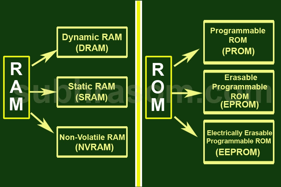 RAM and ROM distinguish